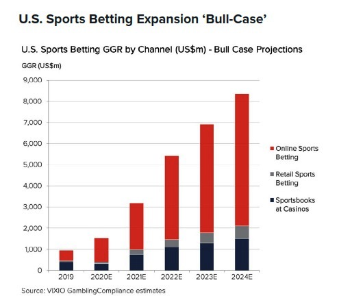 Us online sports betting olympic sports offshore betting services