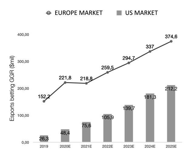 sports betting statistics 2021